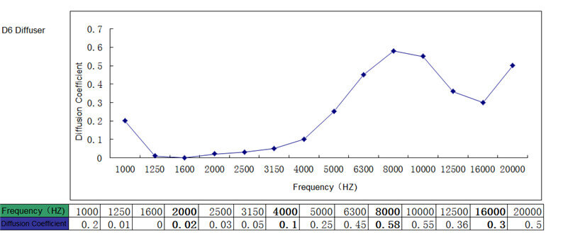 reverberation time of diffusor