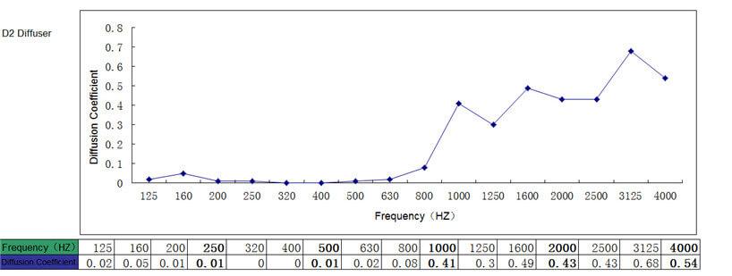 sound insulation NRC