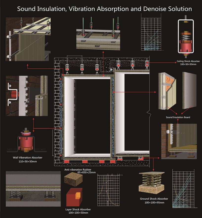 sound insulation solution